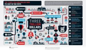 infographics_threetrilliondollarwar