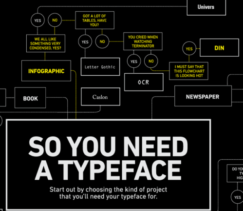 So you need a typeface - DIN
